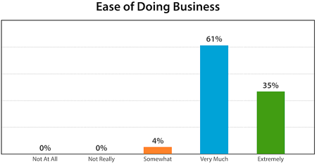 Ease of Doing Biz