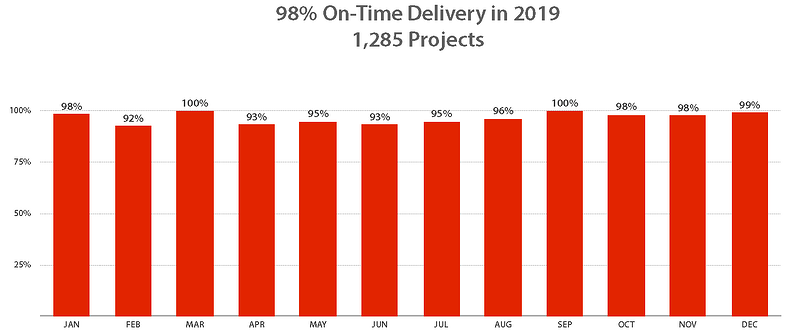 On Time Delivery.numbers-2019
