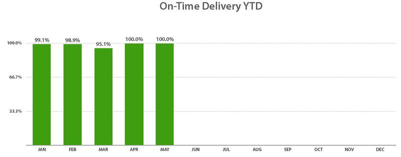 On Time Delivery.numbers-thru May2020