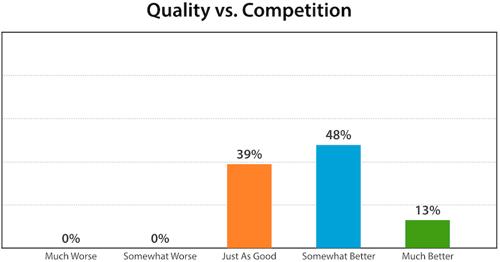 Qual vs Comp